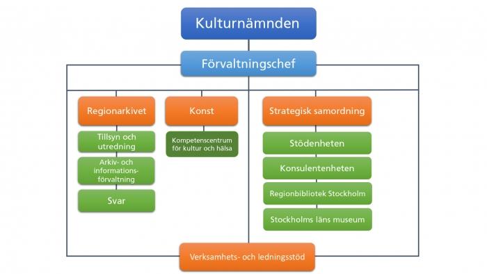 Kulturförvaltningens organisationsplan 2021